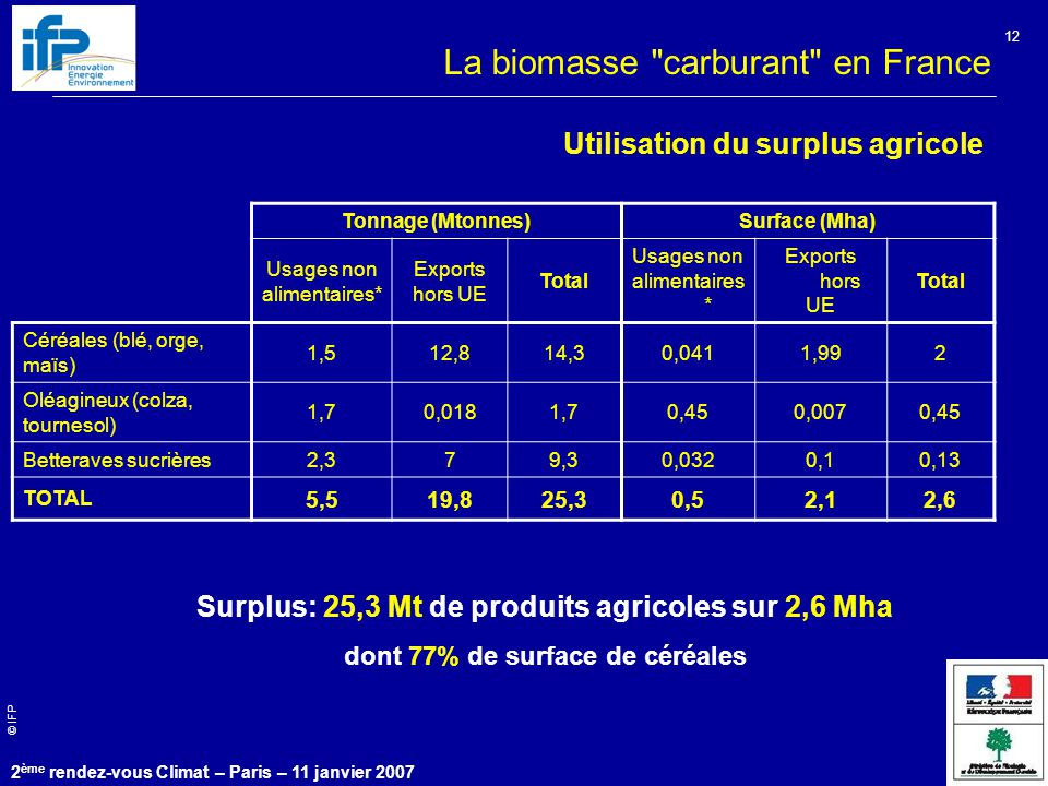 La biomasse carburant en France
