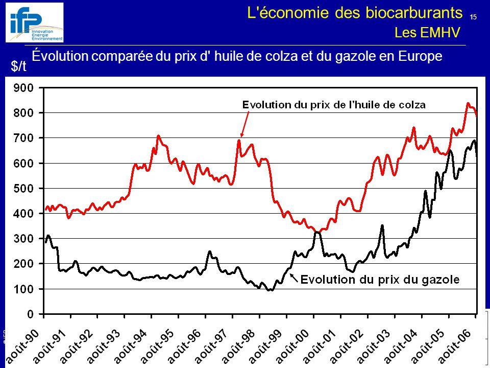 L économie des biocarburants