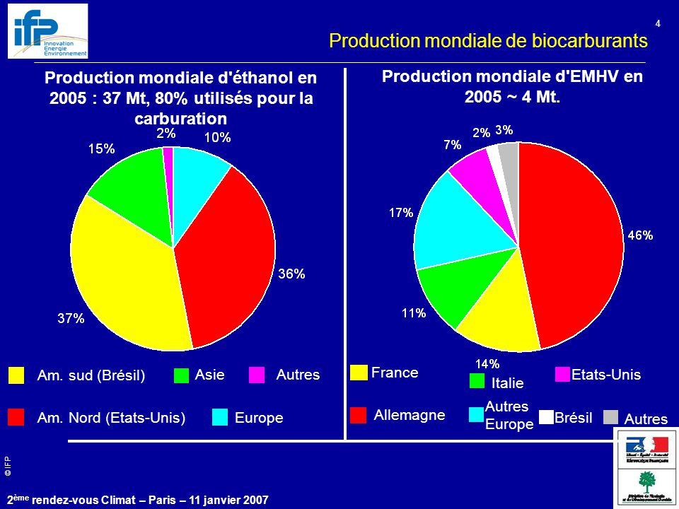 Production mondiale d EMHV en 2005 ~ 4 Mt.