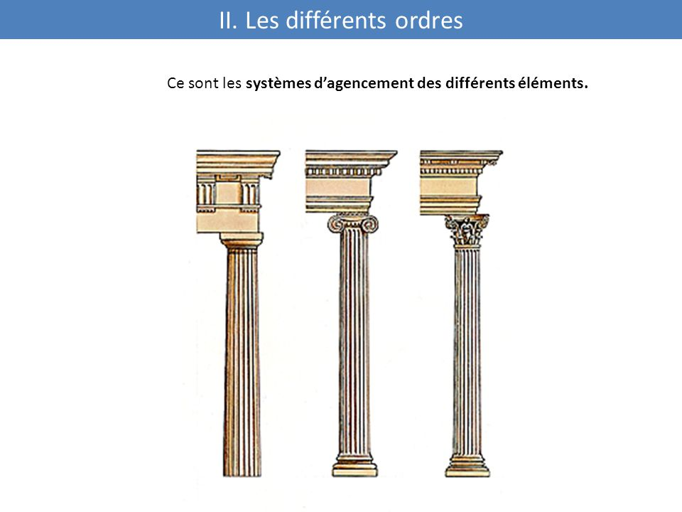 II. Les différents ordres
