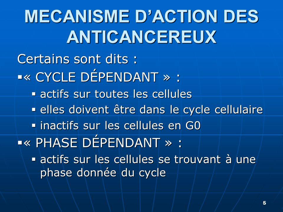 MECANISME D'ACTION DES ANTICANCEREUX