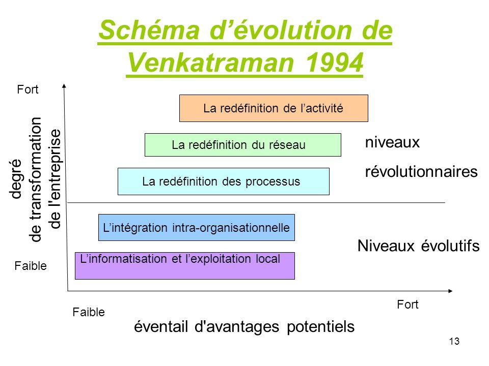 Schéma d'évolution de Venkatraman 1994