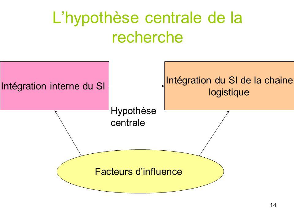 L'hypothèse centrale de la recherche