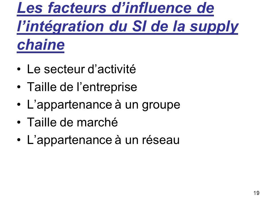 Les facteurs d'influence de l'intégration du SI de la supply chaine