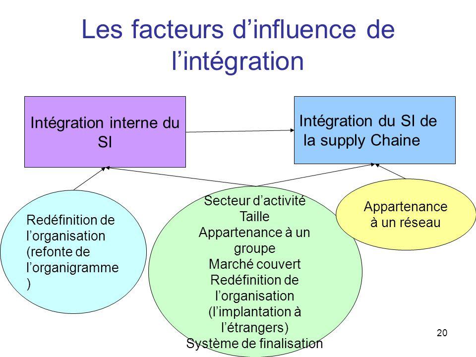 Les facteurs d'influence de l'intégration