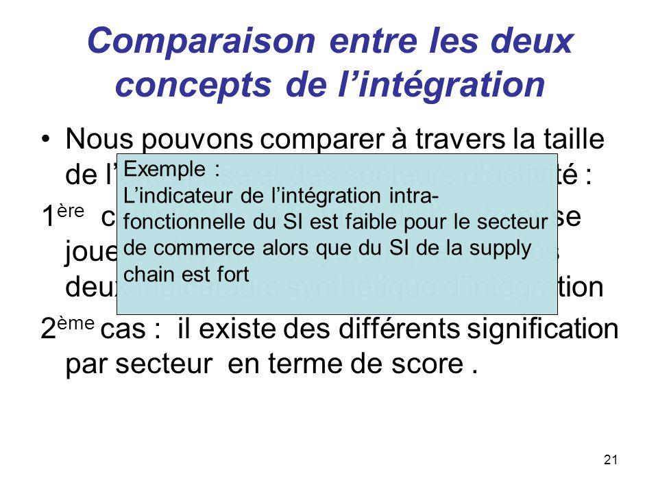 Comparaison entre les deux concepts de l'intégration