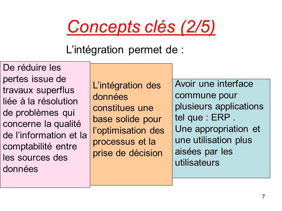 Concepts clés (2/5) L'intégration permet de :