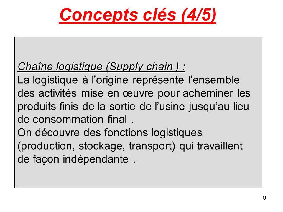 Concepts clés (4/5) Chaîne logistique (Supply chain ) :