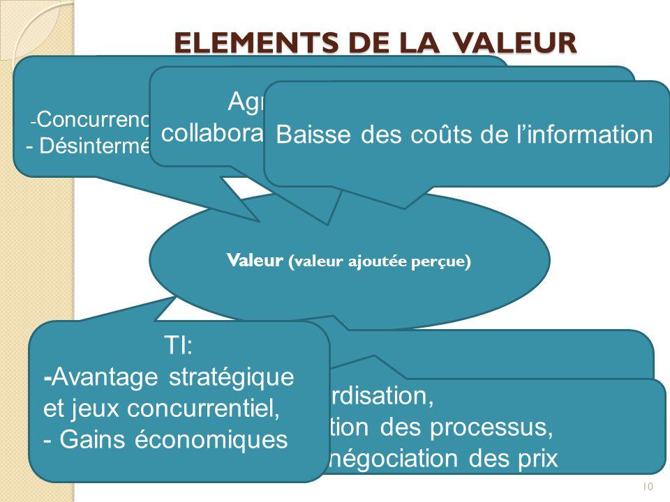 Valeur (valeur ajoutée perçue)