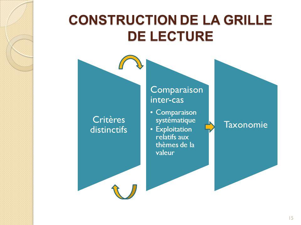 CONSTRUCTION DE LA GRILLE DE LECTURE