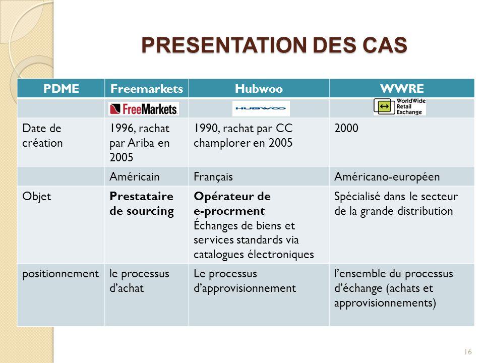 PRESENTATION DES CAS PDME Freemarkets Hubwoo WWRE Date de création