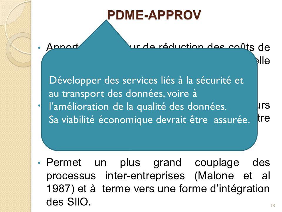 PDME-APPROV Apporte une valeur de réduction des coûts de transaction liés à la gestion informationnelle des approvisionnements .