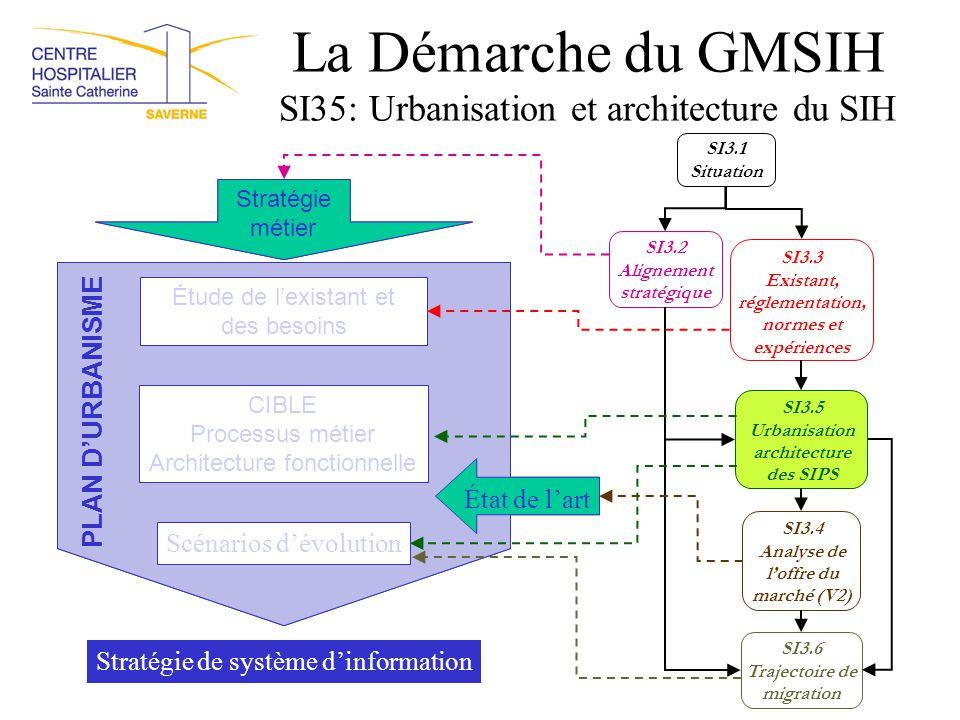 La Démarche du GMSIH SI35: Urbanisation et architecture du SIH