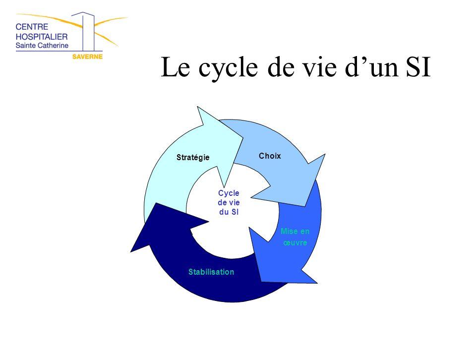 Le cycle de vie d'un SI Choix Stratégie Cycle de vie du SI Mise en