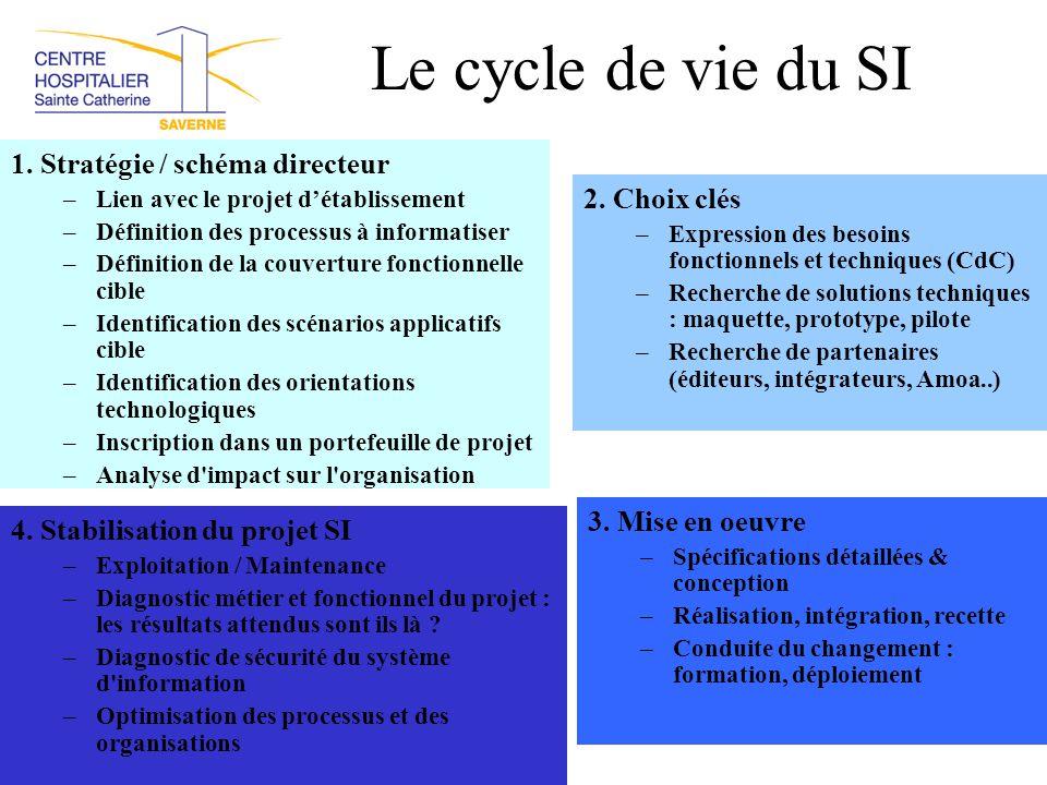 Le cycle de vie du SI 1. Stratégie / schéma directeur 2. Choix clés