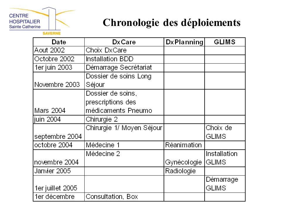 Chronologie des déploiements