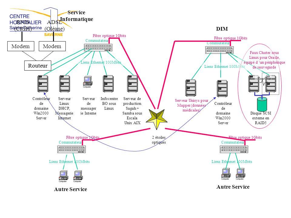 Service Informatique DIM Autre Service Autre Service