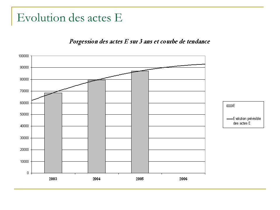 Evolution des actes E On note une augmentation des actes E. cette augmentation est liée à deux faits distincts :