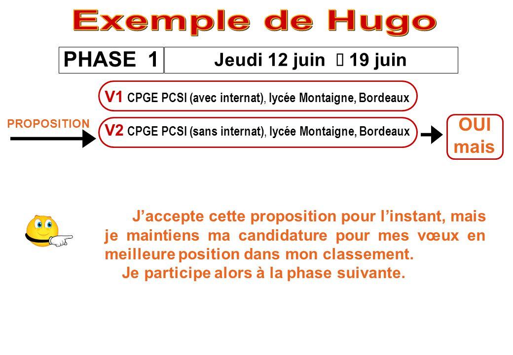 Exemple de Hugo PHASE 1 Jeudi 12 juin è 19 juin OUI mais