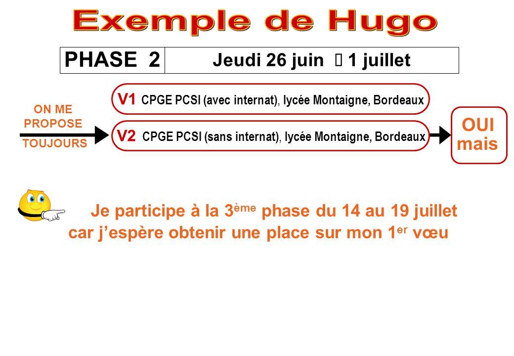 Exemple de Hugo PHASE 2 Jeudi 26 juin è 1 juillet OUI mais