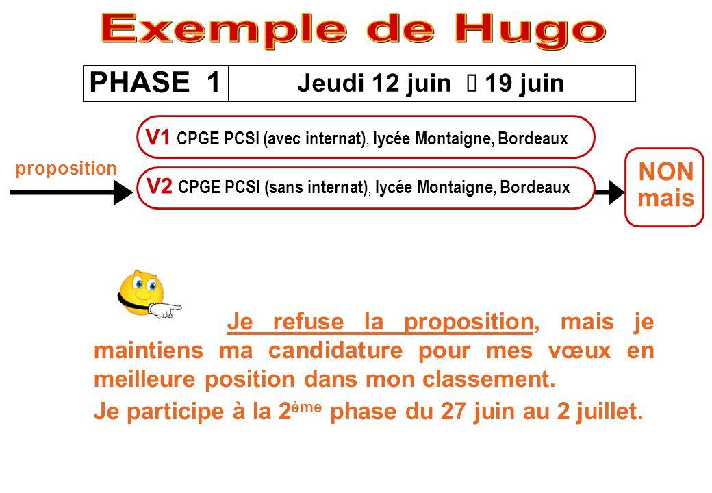 Exemple de Hugo PHASE 1 Jeudi 12 juin è 19 juin NON mais