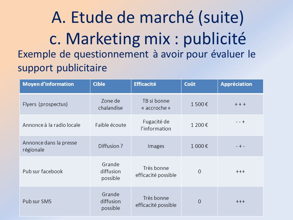 A. Etude de marché (suite) c. Marketing mix : publicité