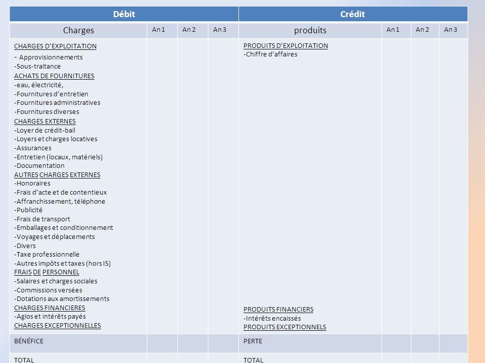Débit Crédit Charges produits - Approvisionnements An 1 An 2 An 3