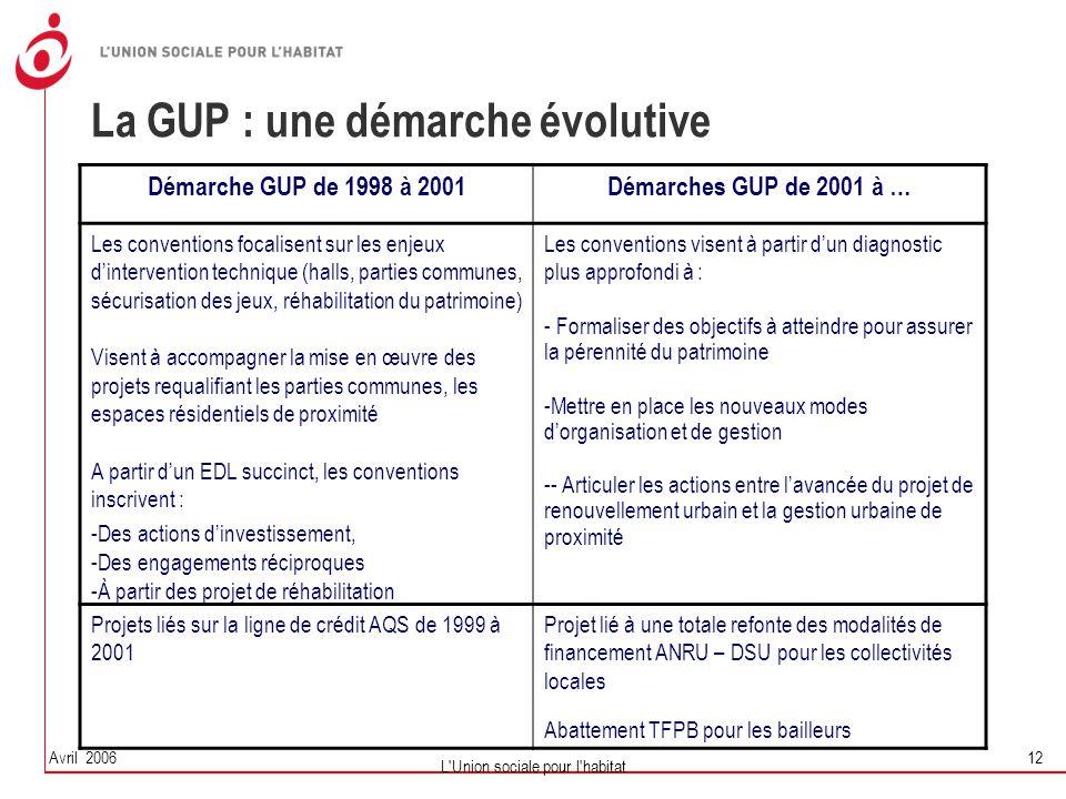 La GUP : une démarche évolutive