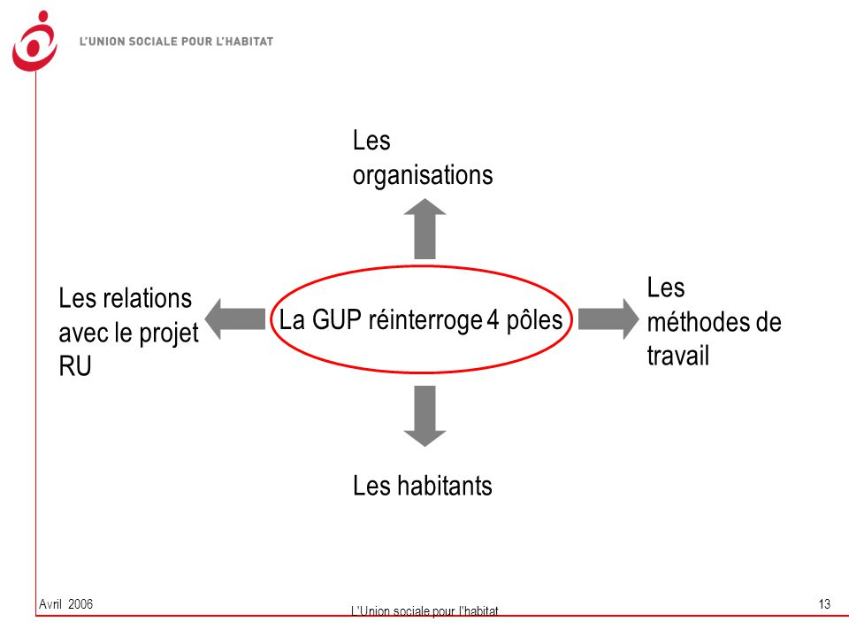 La GUP réinterroge 4 pôles Les méthodes de travail