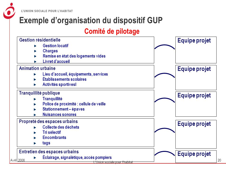 Exemple d'organisation du dispositif GUP