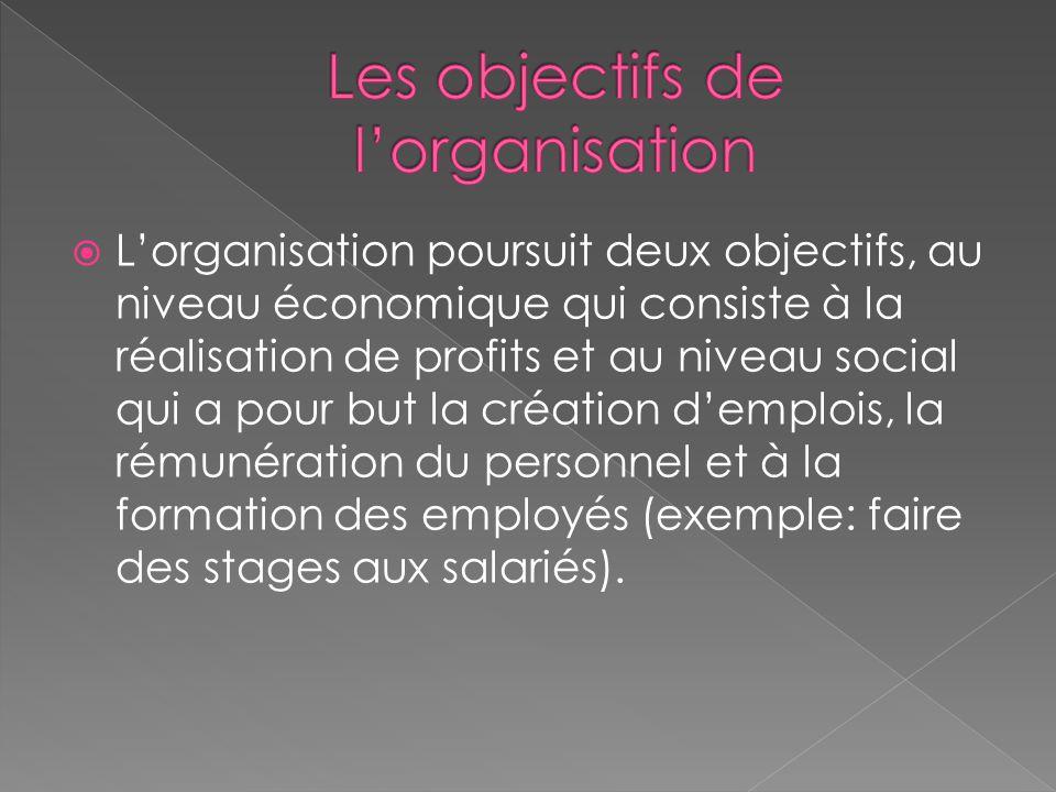 Les objectifs de l'organisation