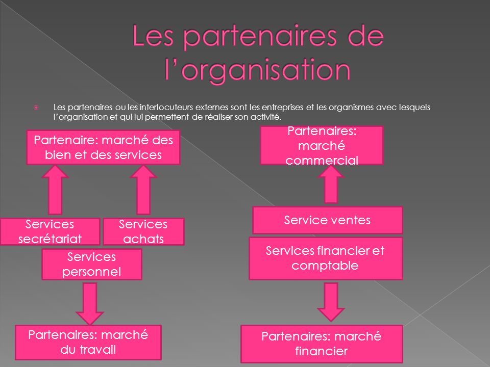 Les partenaires de l'organisation