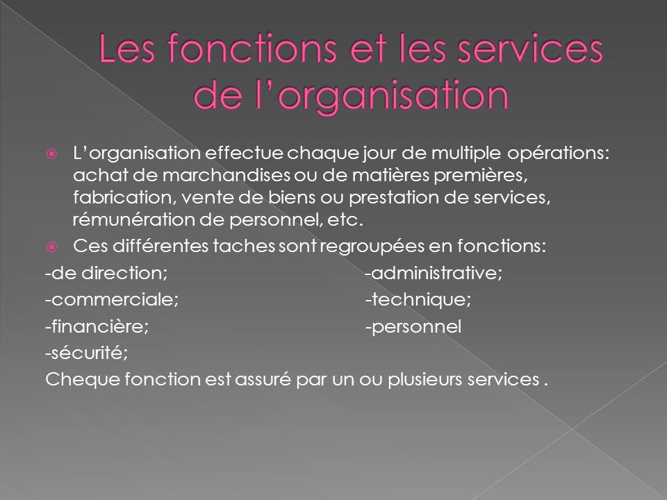 Les fonctions et les services de l'organisation