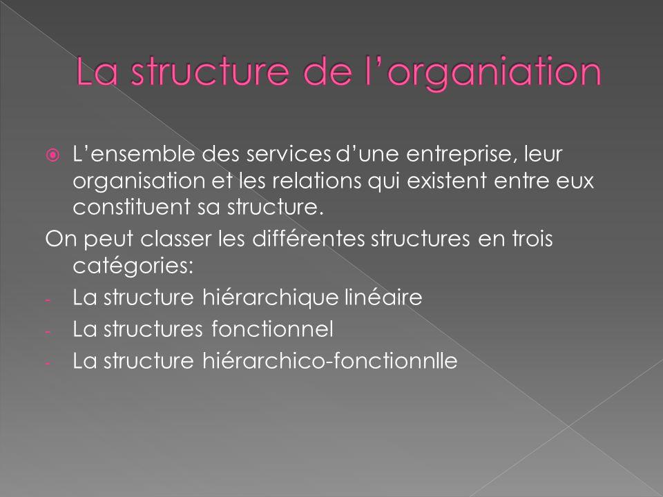 La structure de l'organiation