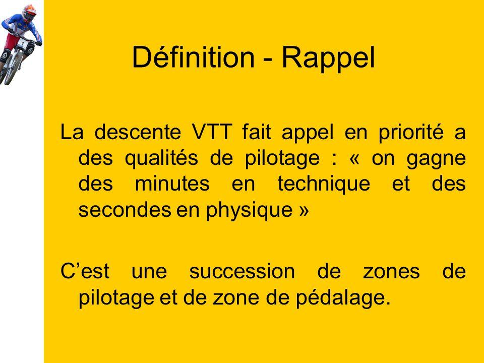 Définition - Rappel