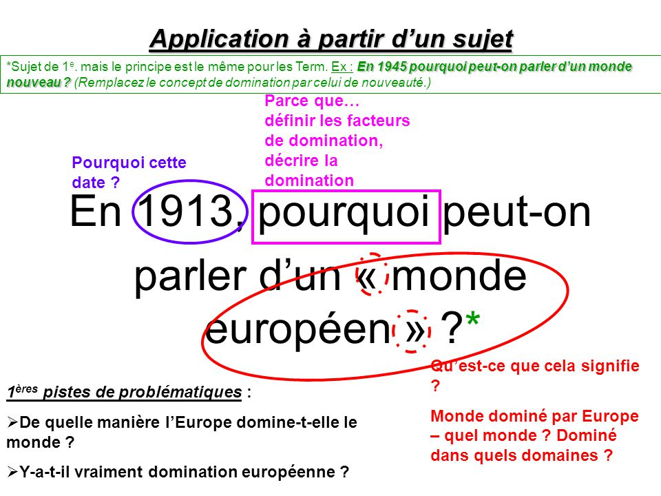 Application à partir d'un sujet
