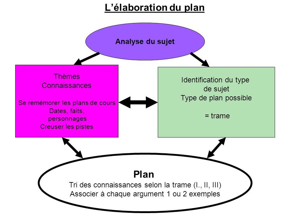 L'élaboration du plan Plan Analyse du sujet Thèmes