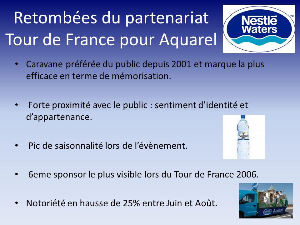 Retombées du partenariat Tour de France pour Aquarel