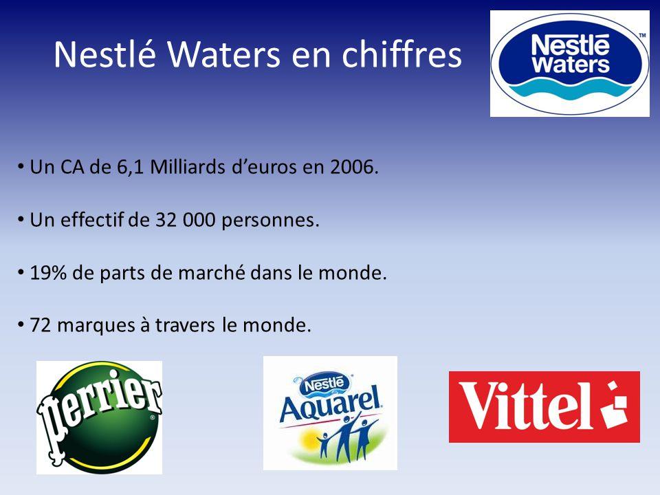 Nestlé Waters en chiffres