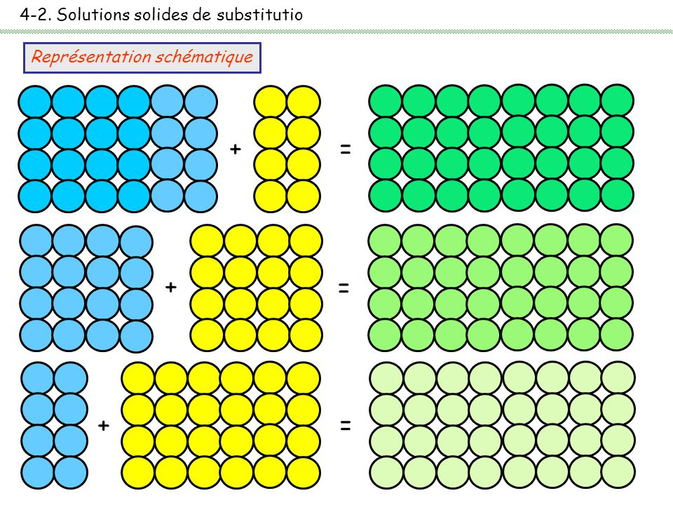 4-2. Solutions solides de substitutio
