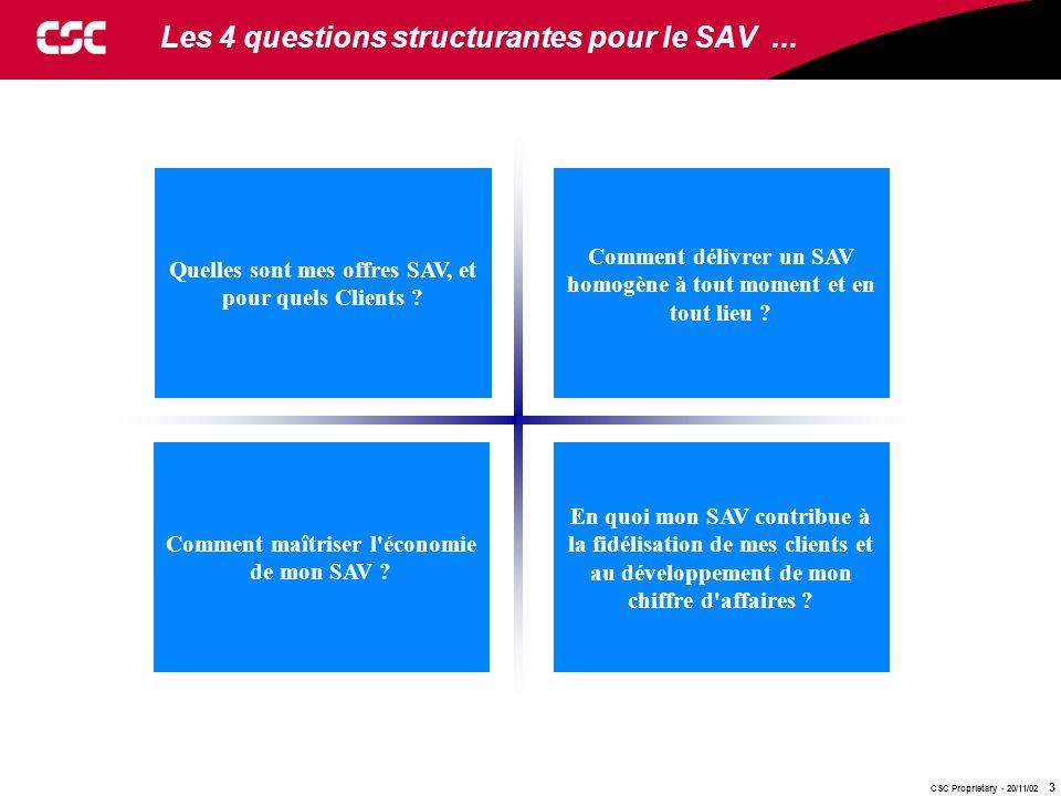Les 4 questions structurantes pour le SAV ...
