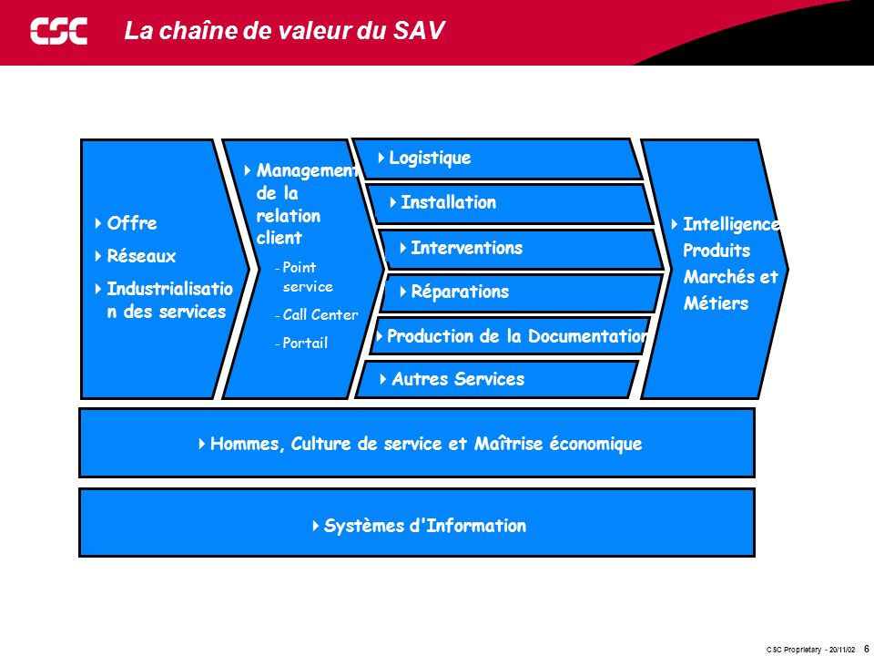 La chaîne de valeur du SAV