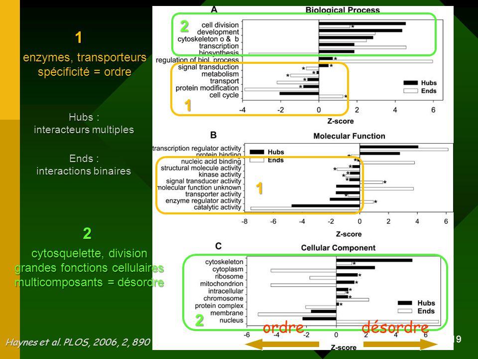 1 2 ordre désordre enzymes, transporteurs spécificité = ordre