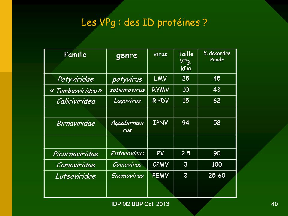 Les VPg : des ID protéines