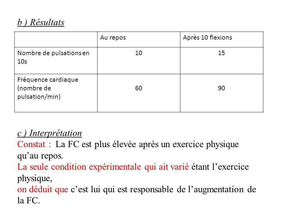 b ) Résultats c ) Interprétation