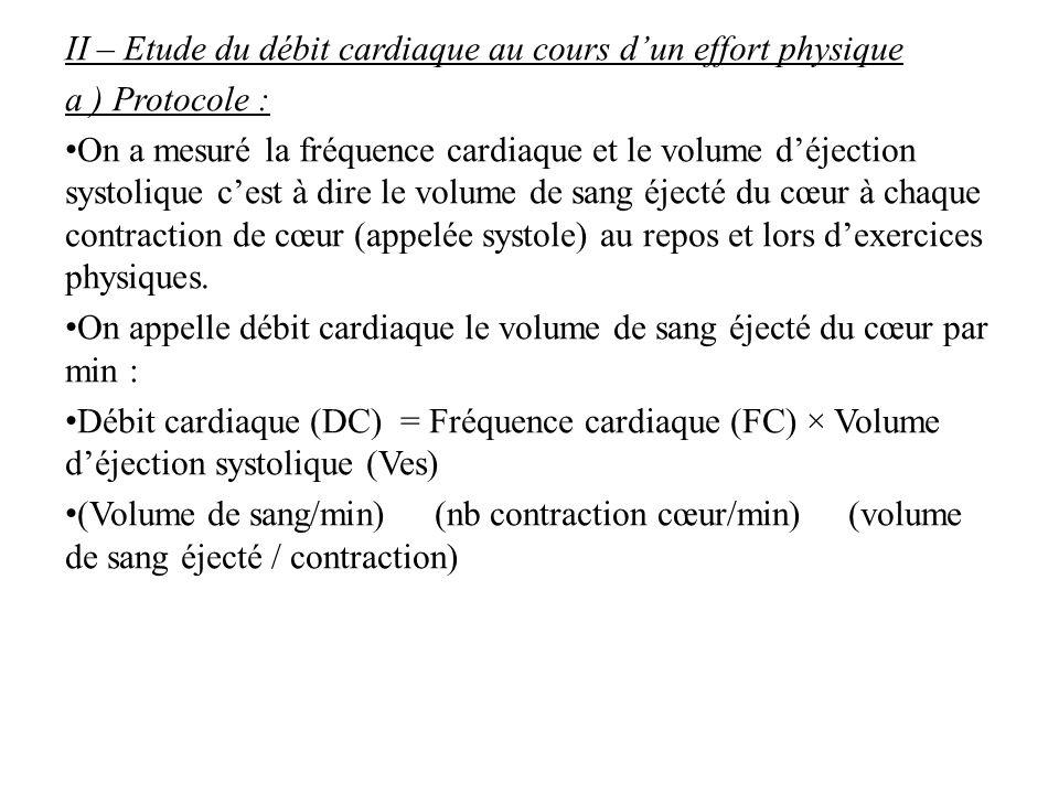 II – Etude du débit cardiaque au cours d'un effort physique