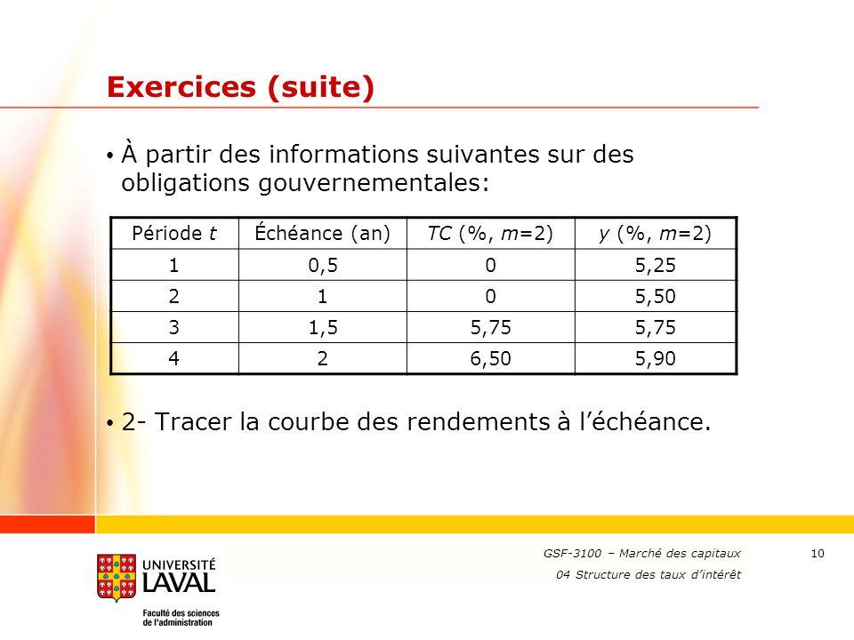 Exercices (suite) À partir des informations suivantes sur des obligations gouvernementales: 2- Tracer la courbe des rendements à l'échéance.