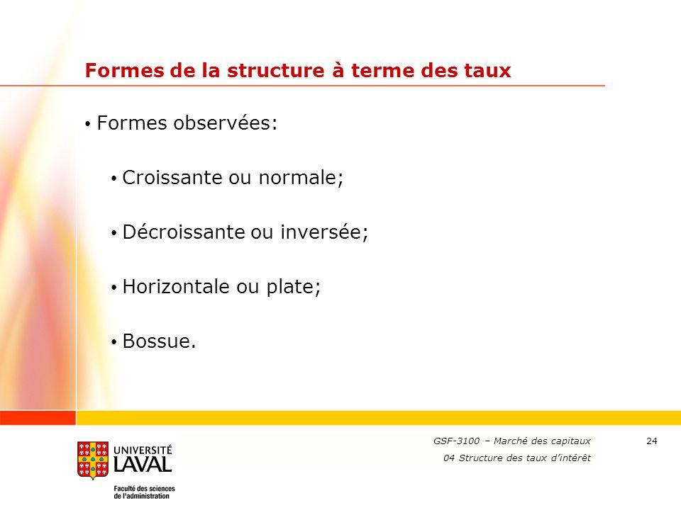 Formes de la structure à terme des taux