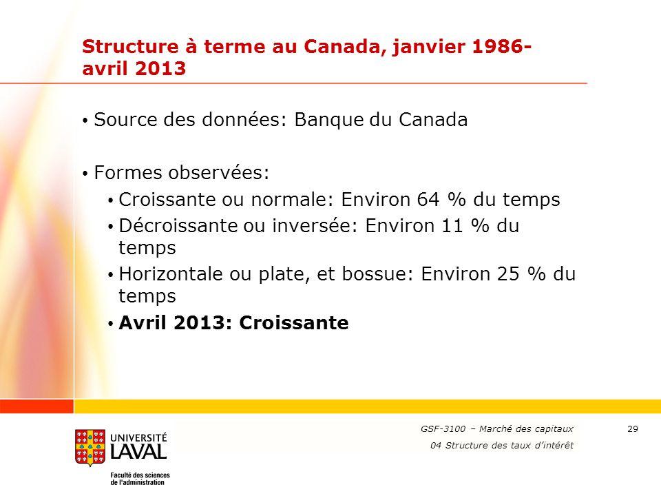 Structure à terme au Canada, janvier 1986-avril 2013