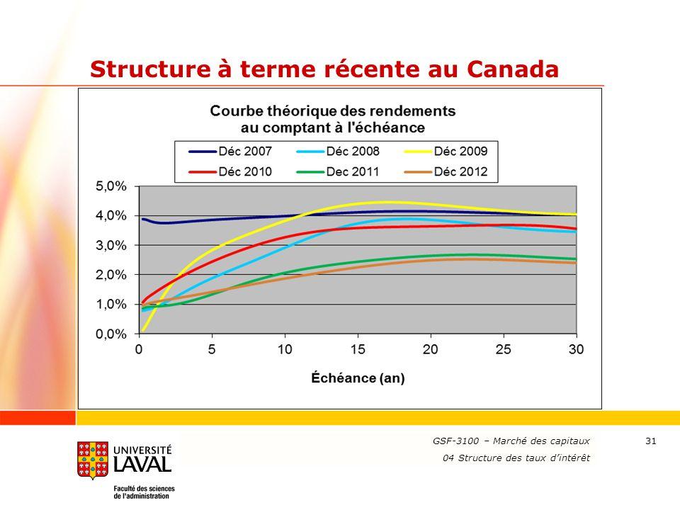 Structure à terme récente au Canada